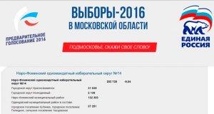 Выборы в Наро-Фоминске 2016